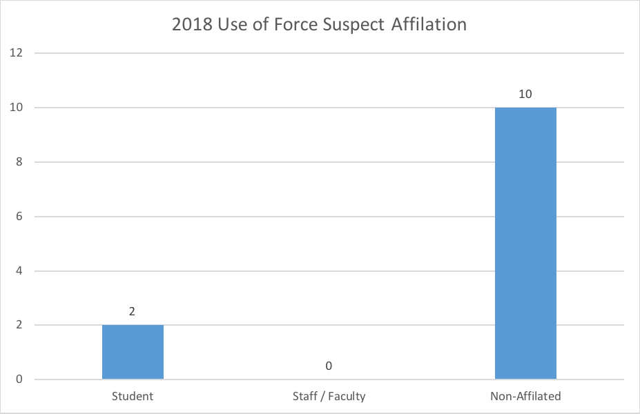 Use of force suspect affiliations 2018