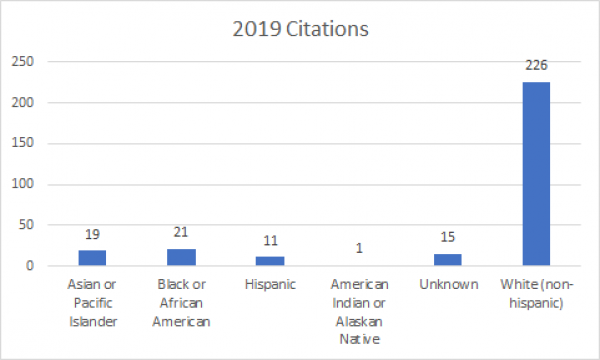 2019 Citations Graph