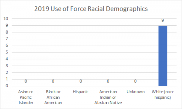 Use of force demographics chart