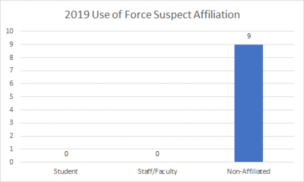 Use of force subject affiliation chart