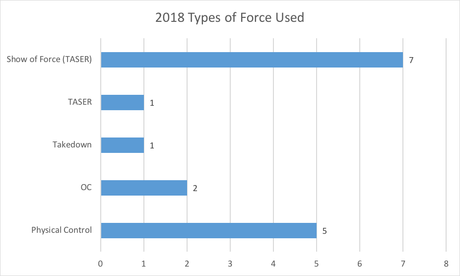 UOPD types of force used 2018