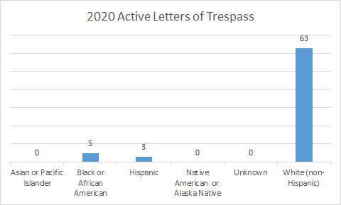 Letters of trespass by ethnicity 2020