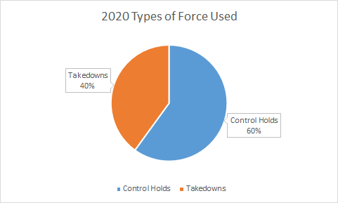 Types of force chart 2020