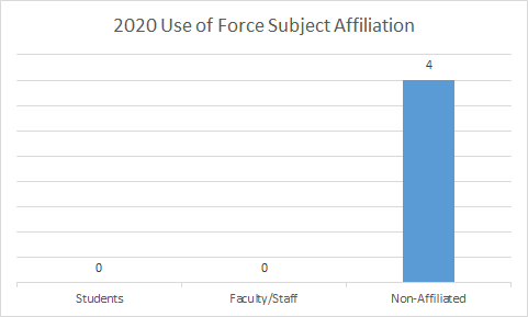 Use of Force Locations Graph 2020